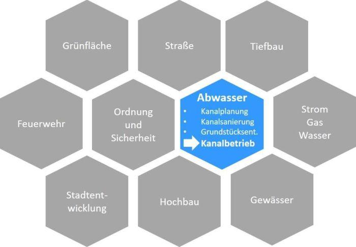 """Die Einordnung des Kanalbetriebes in den Abwasserbetrieb und in den """"Kanon der Dezernate"""""""